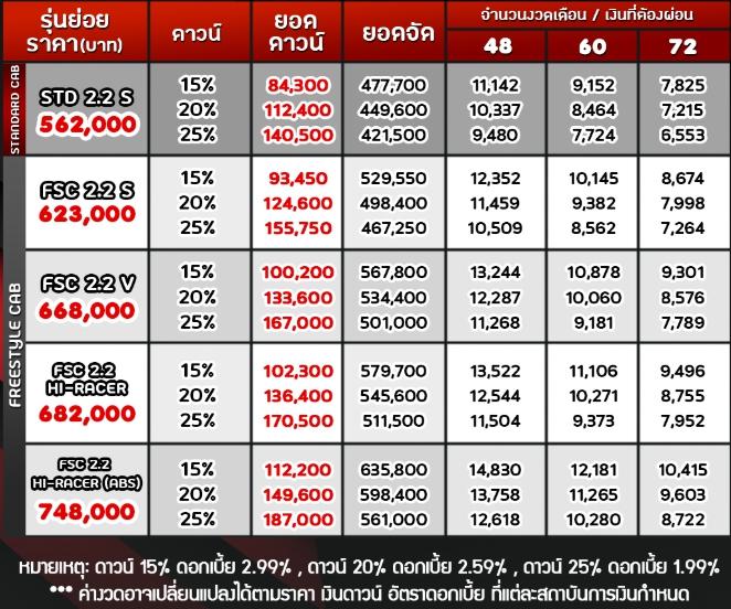 ราคาจำหน่าย Mazda BT-50  Standard Cab (ตอนเดียว): 562,000 บาท  Freestyle Cab (ตอนครึ่ง): 623,000-748,000 บาท  Double Cab (4 ประตู): 663,000-1,090,000 บาท