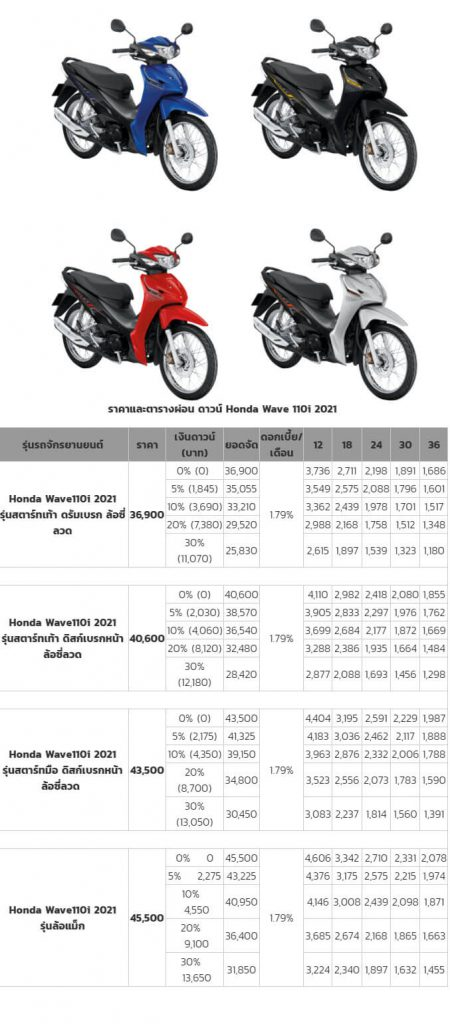 ราคาและตารางผ่อน ดาวน์ Honda Wave 110i 2021
